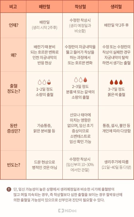 배란혈, 착상혈, 생리혈 비교표